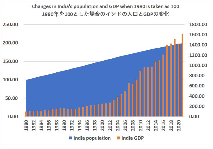 1980年を100とした場合のインドの人口とGDPの変化