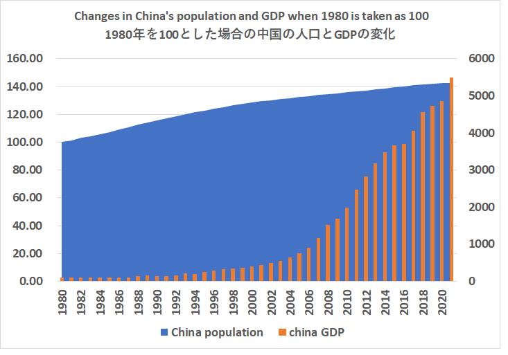 1980年を100とした場合の中国の人口とGDPの変化