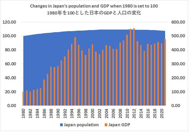 1980年を100とした日本のGDPと人口の変化