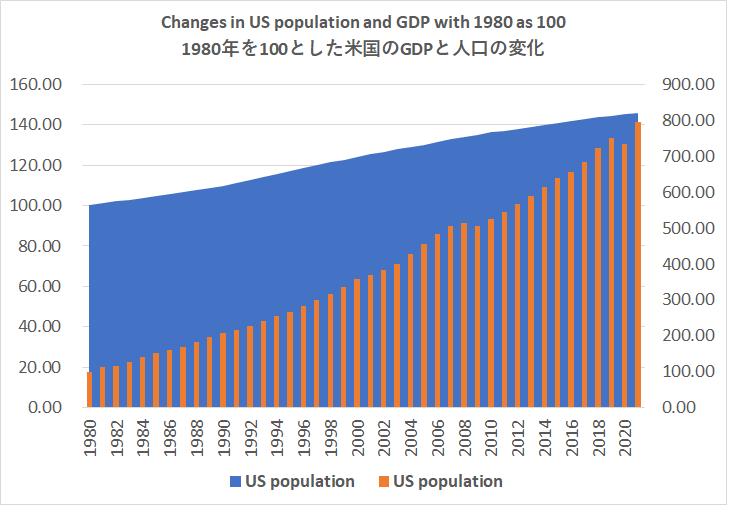 1980年を100とした米国のGDPと人口の変化